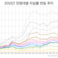 연령대별 자살 그래프 (1993-2012)