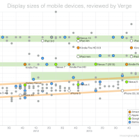 모바일 기기 화면 크기 변화 그래프 (Verge 리뷰 표본)