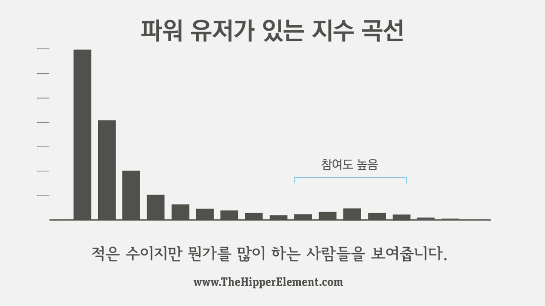 graph-exponentialwithengagement
