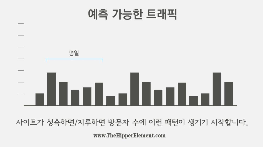 graph-predictabletraffic