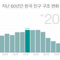 지난 60년간 한국 인구 구조 변화, 제작 기록