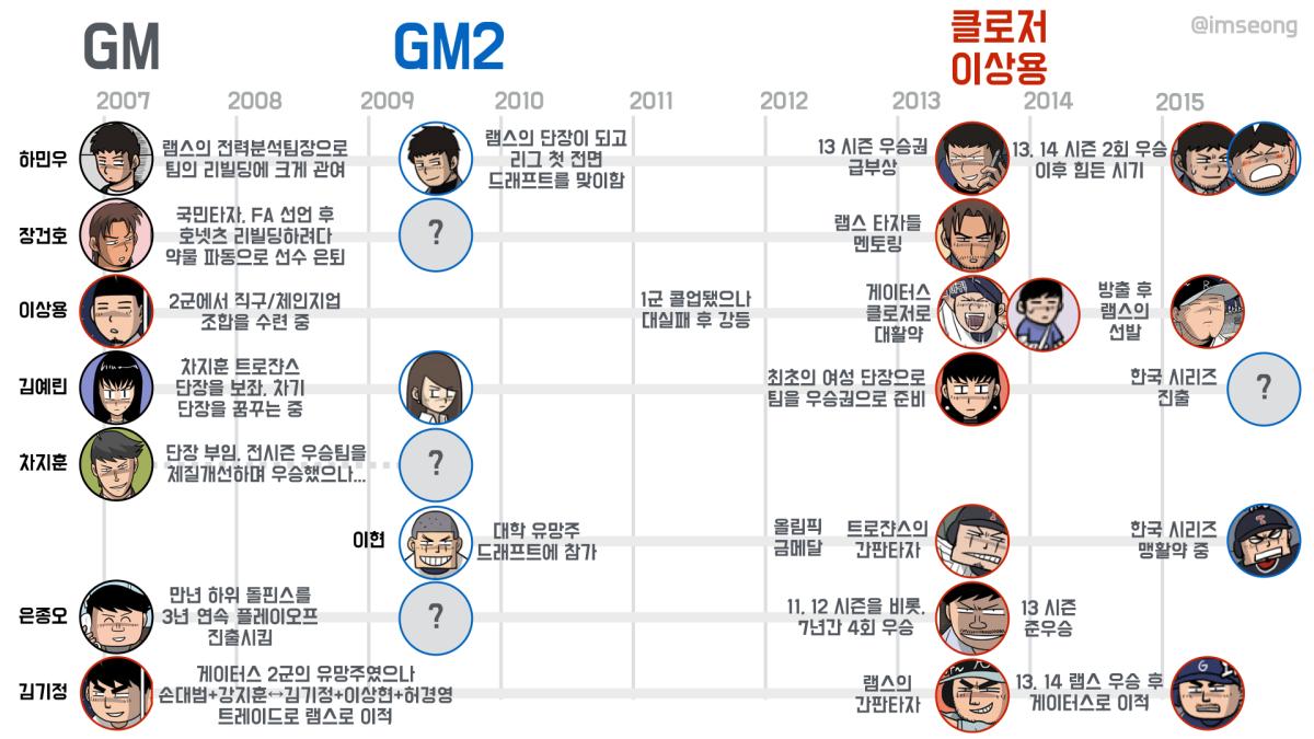 GM, 클로저 이상용, GM2 연대표 &제작기