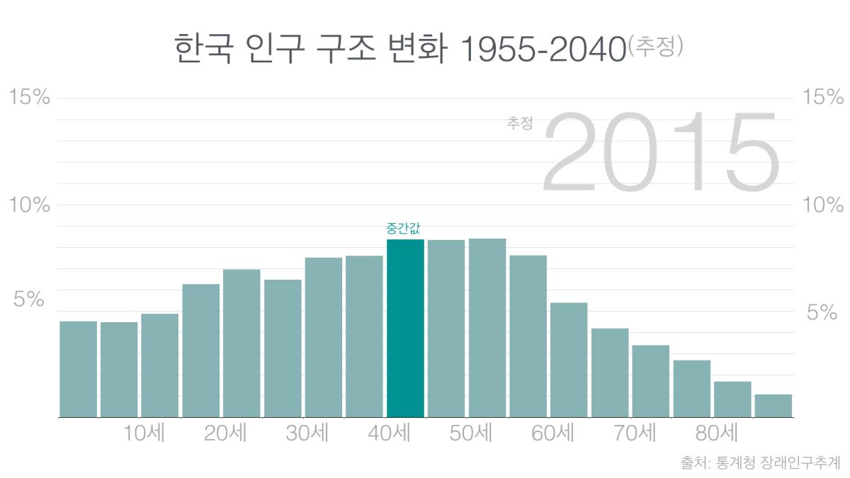 한국 인구 구조 변화 1955-2040(추정)