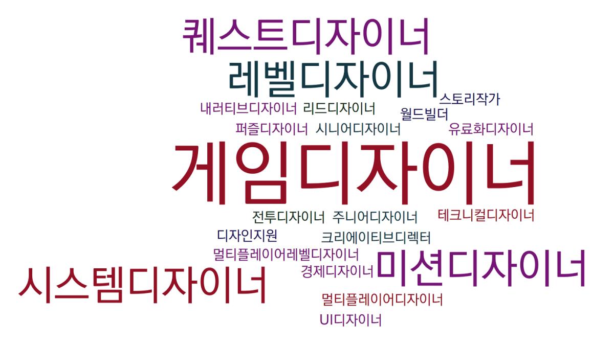 게임 디자이너의 종류 (번역)